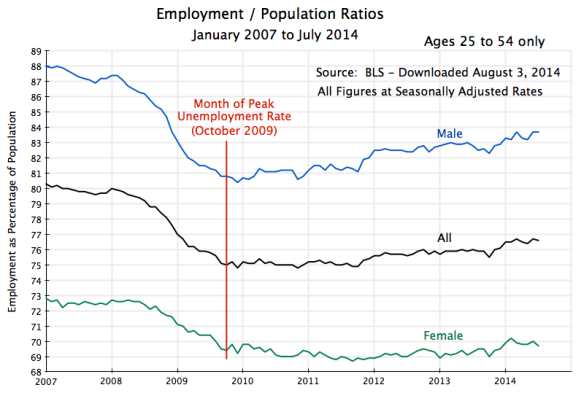 Employment to Population Ratios, Jan 2007 to July 2014