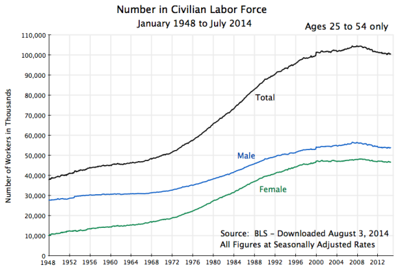Labor Force Number, Jan 1948 to July 2014