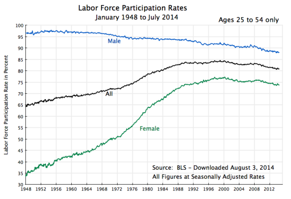 Labor Force Participation Rates, Jan 1948 to July 2014