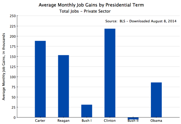 Monthly Job Gains by Presidential Term - Private