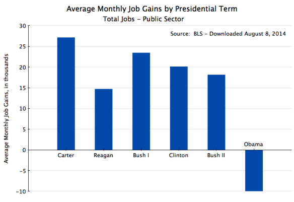 Monthly Job Gains by Presidential Term - Public