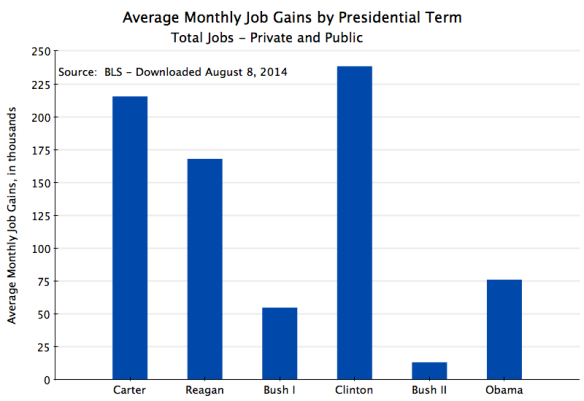 Monthly Job Gains by Presidential Term - Total