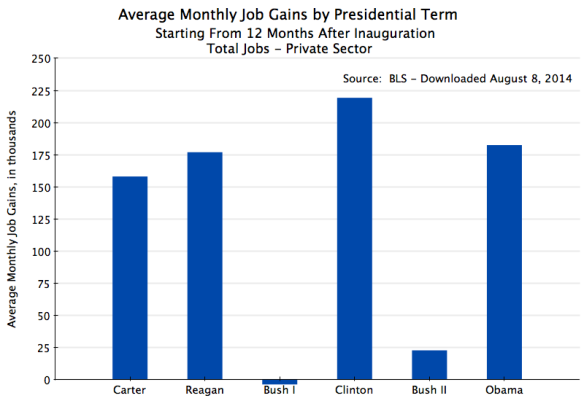 Monthly Job Gains from 12 Months In by Presidential Term - Private