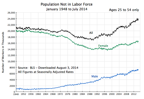 Population Not in Labor Force, Jan 1948 to July 2014