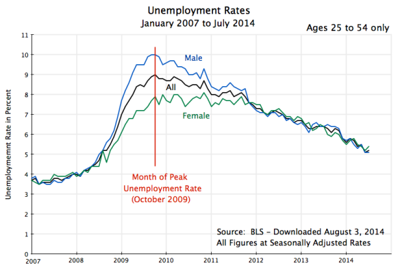 Unemployment Rates, Ages 25 to 54, Jan 2007 to July 2014
