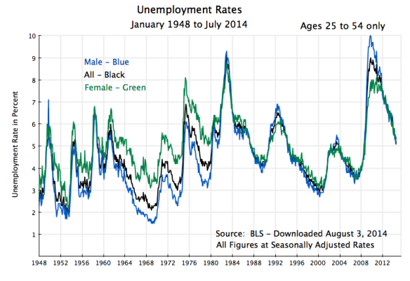 Unemployment Rates, Jan 1948 to July 2014