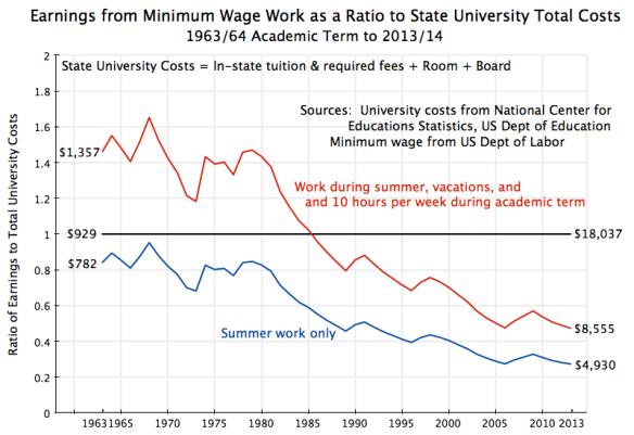 Earnings from Min Wage vs. University Costs, 1963-2013