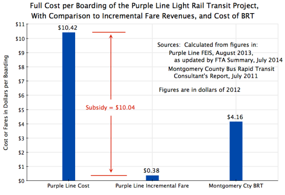 Purple Line Costs vs BRT