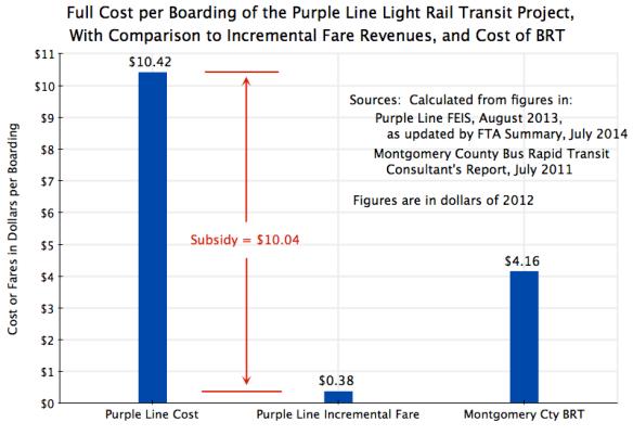 Purple Line Costs vs BRT