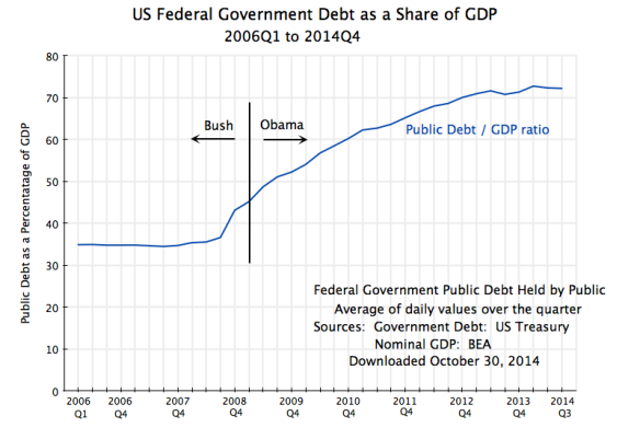 Fed Govt Debt as Share of GDP, 2006Q1 to 2014Q3