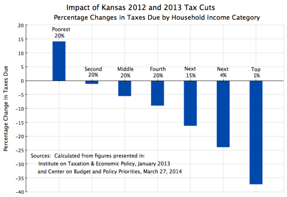 Impact of Kansas 2012 and 2013 Tax Cuts by Income Category