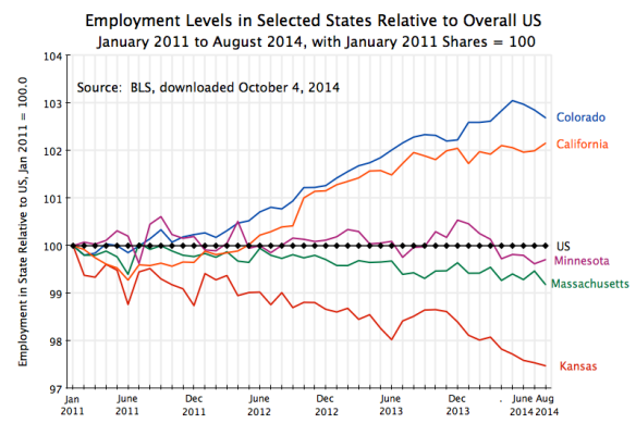 State Employment Growth Relative to US, Kansas and others, Jan 2011 to Aug 2014