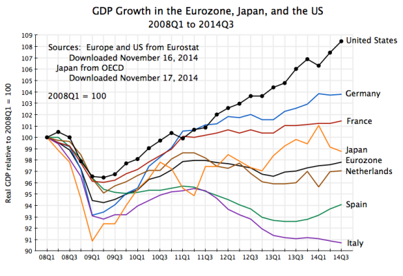 GDP Growth in Eurozone, Japan, and US, 2008Q1 to 2014Q3