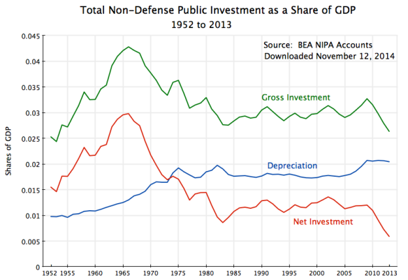 Public Investment Share of GDP, 1952-2013