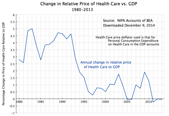 Change in Relative Price of Health Care vs. GDP, 1980-2013