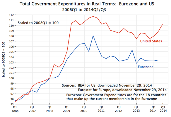 Govt Expenditures, Real Terms - Eurozone and US, 2006Q1 to 2014 Q2 or Q3