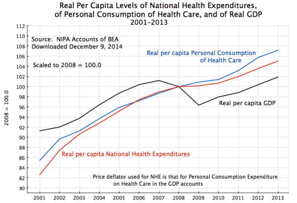 Growth of Real Per Capita Personal Consumption of Health Care, and of Real GDP, 2001-2013