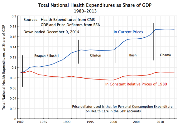 Total National Health Expenditures as Share of GDP, 1980-2013
