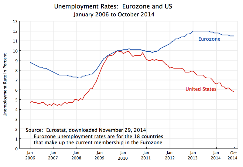 unemployments effect on the economy