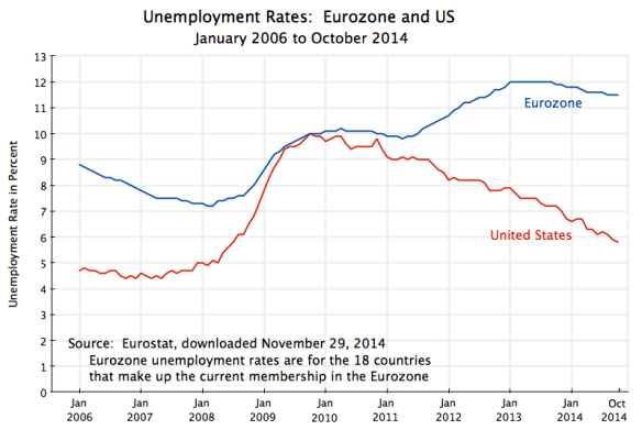 Unemployment Rates - Eurozone and US, Jan 2006 to Oct 2014