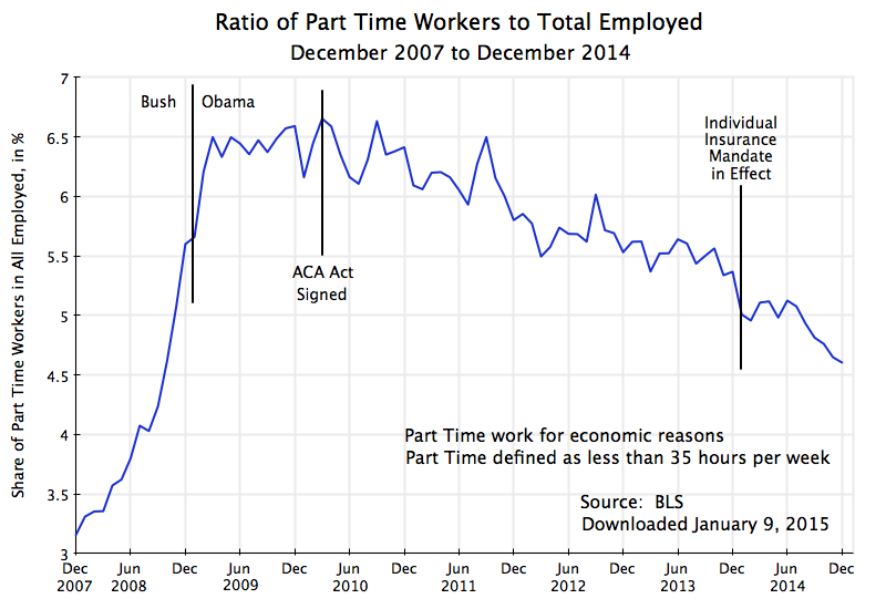 Part Time Workers And The Affordable Care Act A Proposal To Address