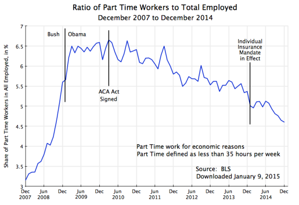 Part Time Workers as Share of Total Employed, Dec 2007 to Dec 2014