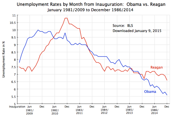 Unemployment Rates - Obama vs Reagan