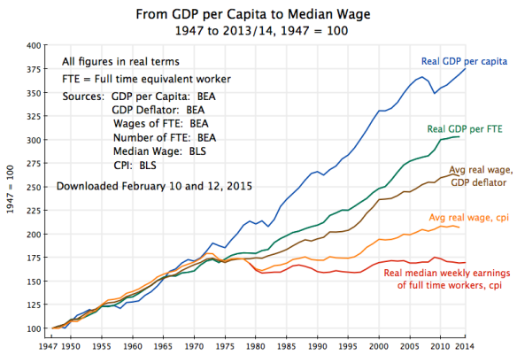 Going from GDP per Capita to Median Wage, 1947 to 2013:14