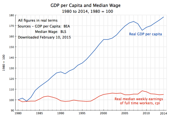 Real GDP per Capita & Median Weekly Earnings, 1980-2013