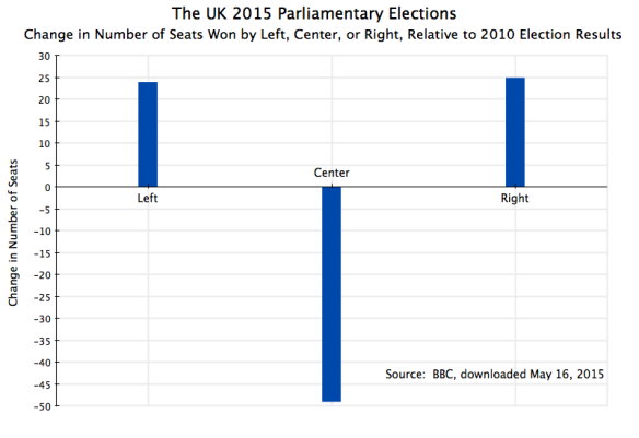 UK Parliament 2015 Election Results, Change in Number of Seats by Left, Center, Right