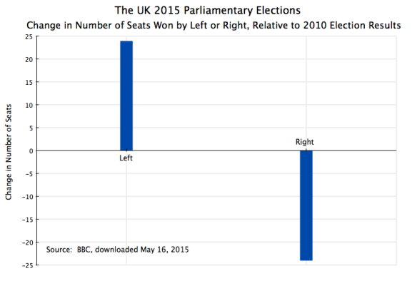 UK Parliament 2015 Election Results, Change in Number of Seats by Left, Right