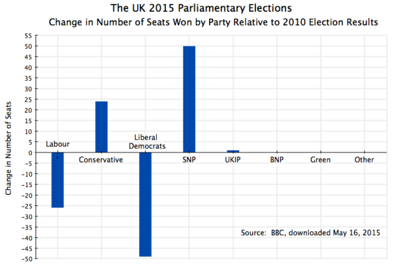 UK Parliament 2015 Election Results, Change in Number of Seats by Party