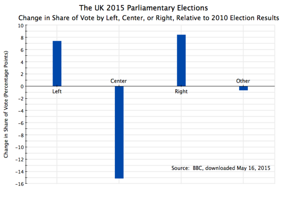 UK Parliament 2015 Election Results, Change in Share of Vote by Left, Center, Right