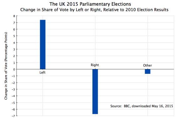 UK Parliament 2015 Election Results, Change in Share of Vote by Left, Right