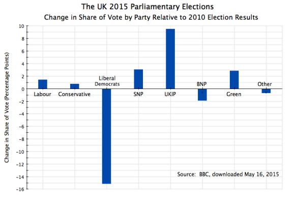 UK Parliament 2015 Election Results, Change in Share of Vote by Party
