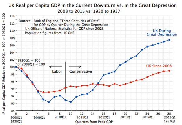 UK Per Capita GDP 2008Q1 to 2015Q1 vs Great Depression