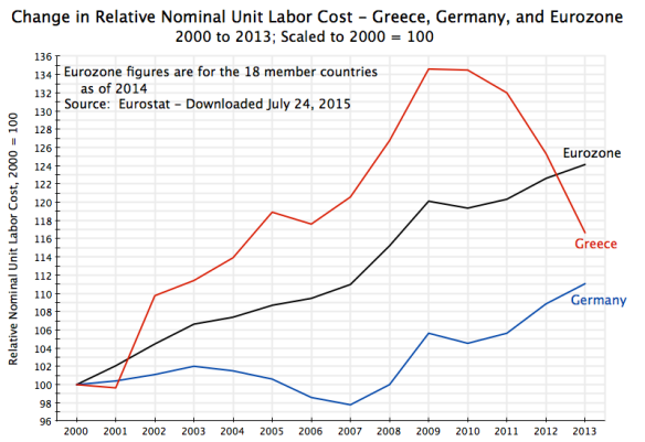 Greece and Eurozone Unit Labor Cost, 2000 = 100