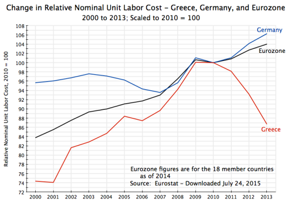 Greece and Eurozone Unit Labor Cost, 2010 = 100