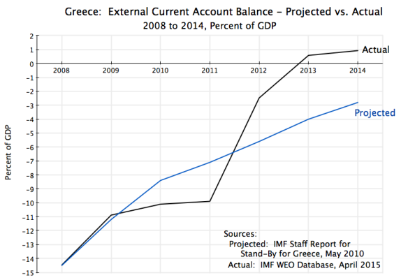 Greece - Current Acct 2008-2014 Projection vs Actual