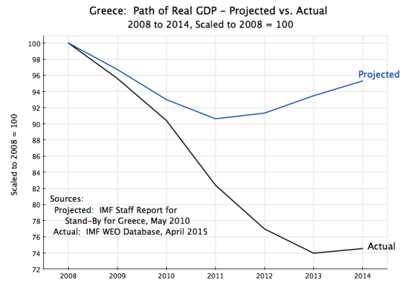 Greece - GDP 2008-2014 Projection vs Actual