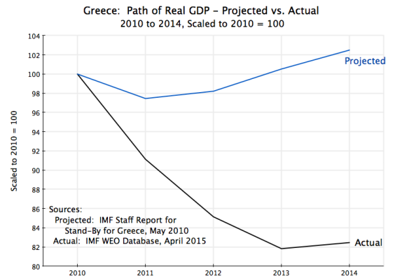 Greece - GDP 2010-2014 Projection vs Actual