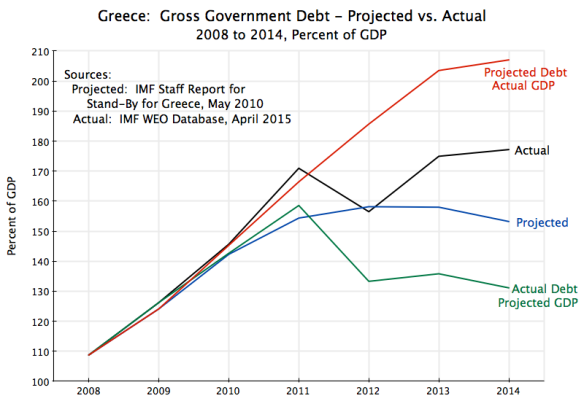 Greece - Govt Debt to GDP 2008-2014 Projection vs Actual
