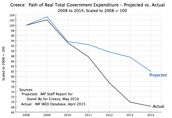 Greece - Govt Expendite 2008-2014 Projection vs Actual