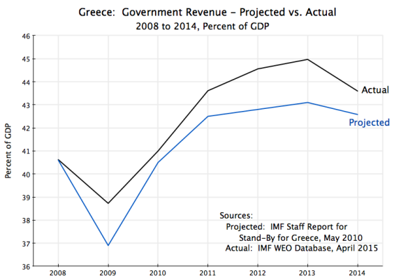 Greece - Govt Revenue 2008-2014 Projection vs Actual