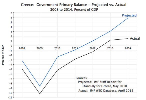 Greece - Primary Balance 2008-2014 Projection vs Actual