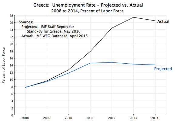 Greece - Unemployment Rate 2008-2014 Projection vs Actual