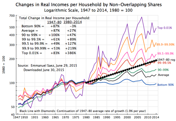 Piketty - Saez 1947 to 2014, by exclusive categories, log scale, June 2015