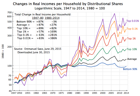 Piketty - Saez 1947 to 2014, June 2015, log scale