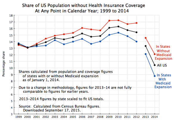 Health Insurance, % Without Coverage, 1999 to 2014, with 2013 -2014 scaled to US totals, ver 2 with gap