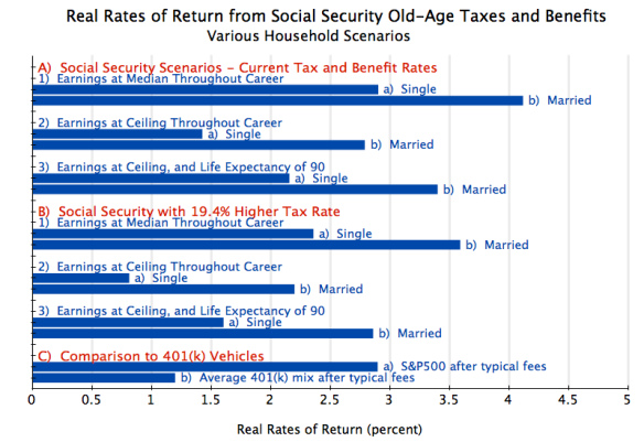 Social Security Real Rates of Return - Various Scenarios